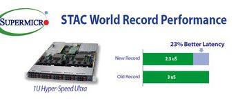 Supermicro, Red Hat e Solarflare realizzano una performance record mondiale nel miglioramento in latenza su applicazioni finanziarie