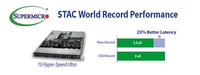 Supermicro, Red Hat e Solarflare realizzano una performance